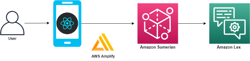 Create a Virtual assistant app with Amazon Lex and AWS